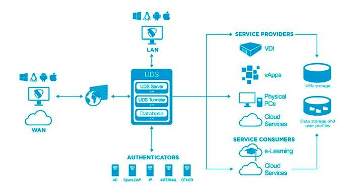 Arquitectura de datos de UDS Enterprise